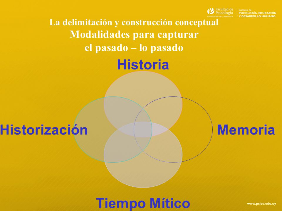 La delimitación y construcción conceptual Modalidades para capturar el pasado – lo pasado Historia Memoria Tiempo Mítico Historización
