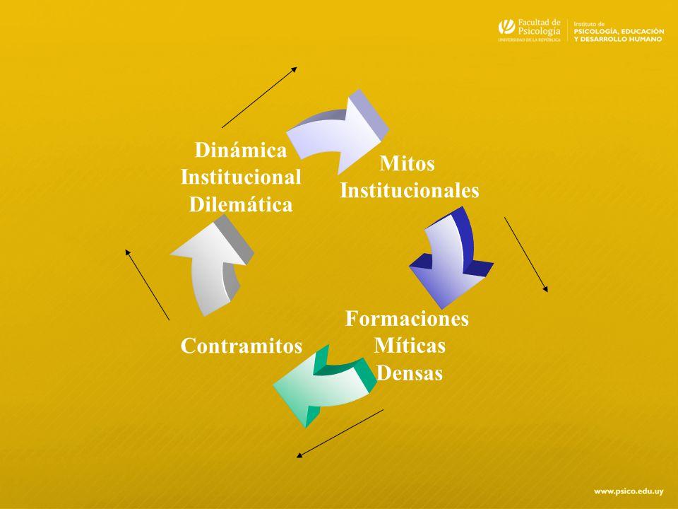 Mitos Institucionales Contramitos Formaciones Míticas Densas Dinámica Institucional Dilemática