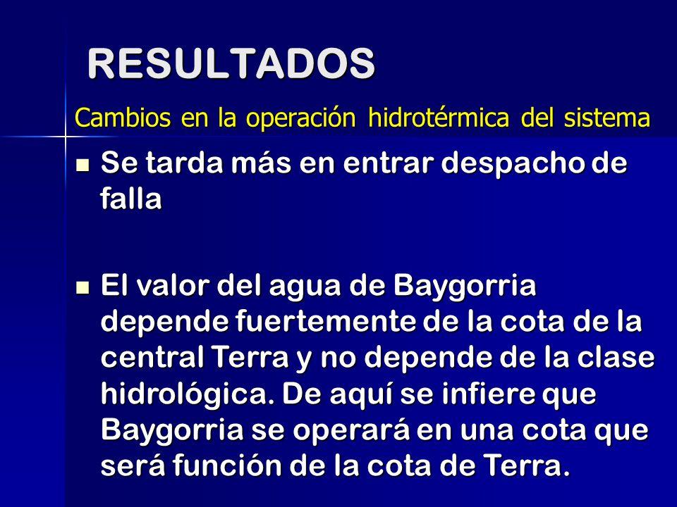 RESULTADOS Cambios en la operación hidrotérmica del sistema Se tarda más en entrar despacho de falla Se tarda más en entrar despacho de falla El valor
