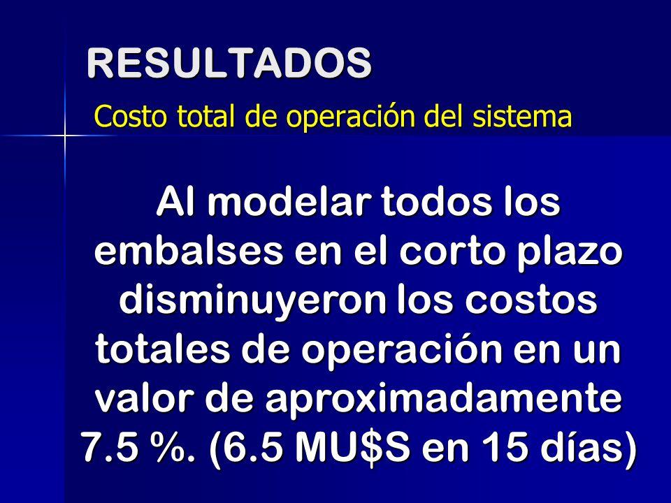 RESULTADOS Costo total de operación del sistema Al modelar todos los embalses en el corto plazo disminuyeron los costos totales de operación en un val