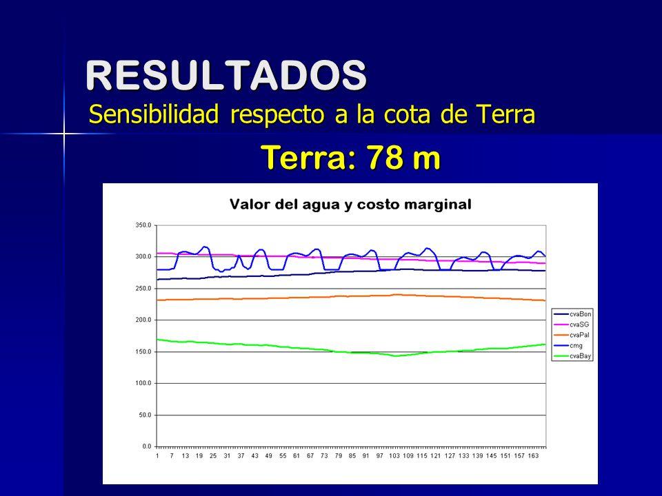 RESULTADOS Sensibilidad respecto a la cota de Terra Terra: 78 m