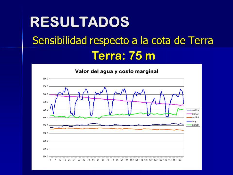RESULTADOS Sensibilidad respecto a la cota de Terra Terra: 75 m