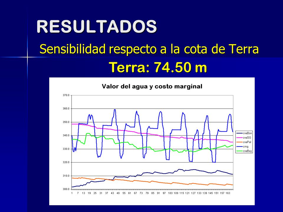 RESULTADOS Sensibilidad respecto a la cota de Terra Terra: 74.50 m