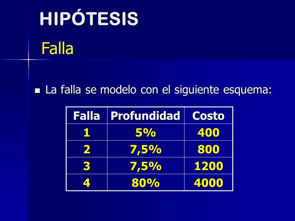 La falla se modelo con el siguiente esquema: La falla se modelo con el siguiente esquema: FallaProfundidadCosto 15%400 27,5%800 37,5%1200 480%4000HIPÓ