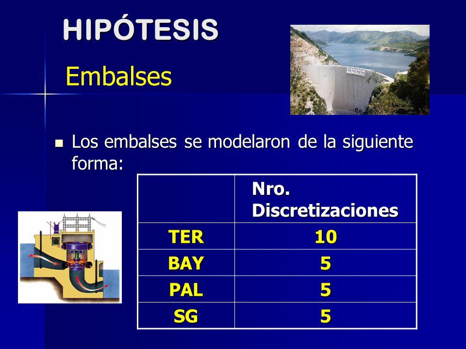 Los embalses se modelaron de la siguiente forma: Los embalses se modelaron de la siguiente forma: Nro. Discretizaciones TER10 BAY5 PAL5 SG5HIPÓTESIS E