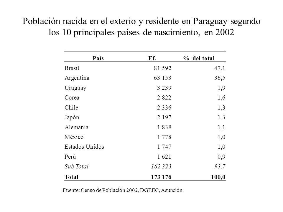 Población nacida en el exterio y residente en Paraguay segundo los 10 principales países de nascimiento, en 2002 PaísEf.% del total Brasil81 59247,1 Argentina63 15336,5 Uruguay3 2391,9 Corea2 8221,6 Chile2 3361,3 Japón2 1971,3 Alemania1 8381,1 México1 7781,0 Estados Unidos1 7471,0 Perú1 6210,9 Sub Total162 32393,7 Total173 176100,0 Fuente: Censo de Población 2002, DGEEC, Asunción