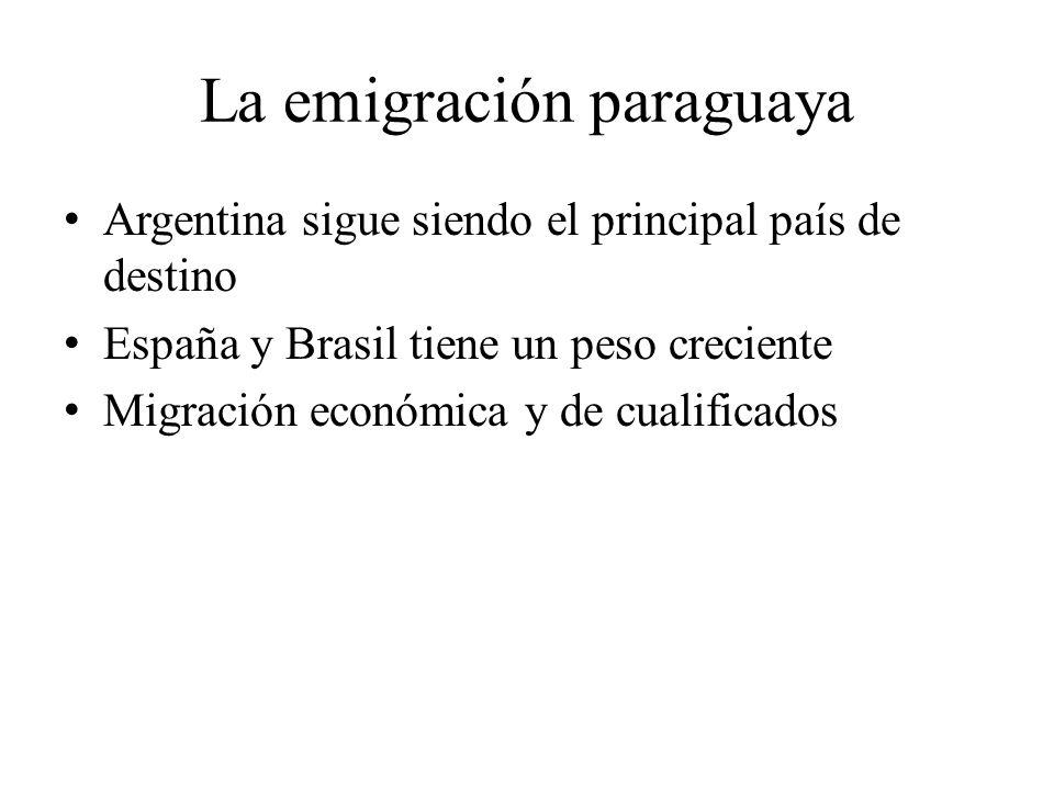 La emigración paraguaya Argentina sigue siendo el principal país de destino España y Brasil tiene un peso creciente Migración económica y de cualifica