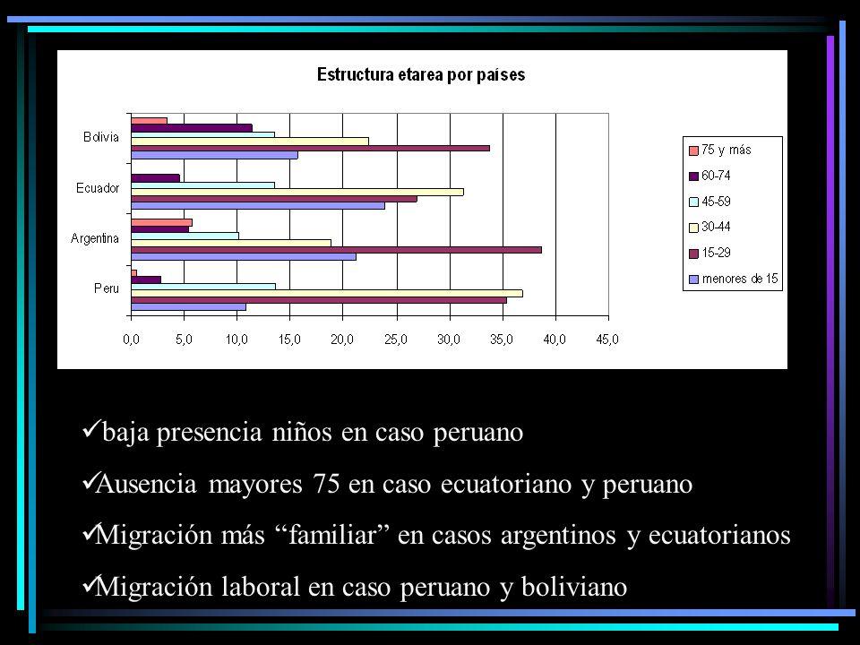 baja presencia niños en caso peruano Ausencia mayores 75 en caso ecuatoriano y peruano Migración más familiar en casos argentinos y ecuatorianos Migración laboral en caso peruano y boliviano