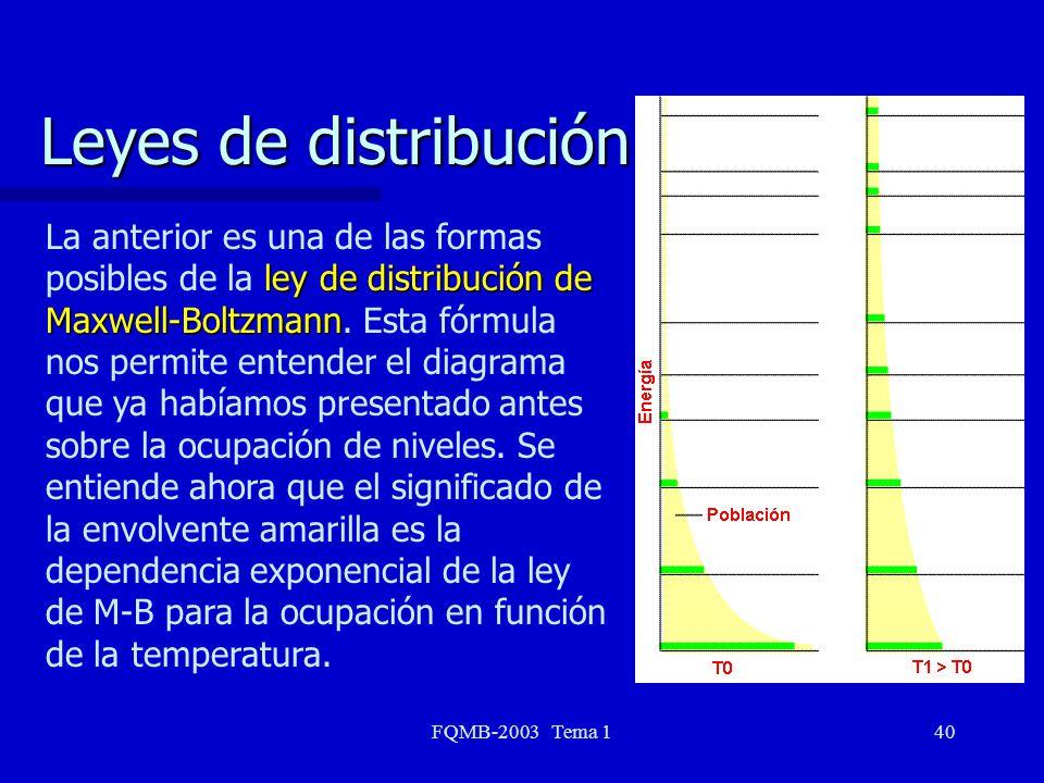 FQMB-2003 Tema 140 Leyes de distribución ley de distribución de Maxwell-Boltzmann La anterior es una de las formas posibles de la ley de distribución