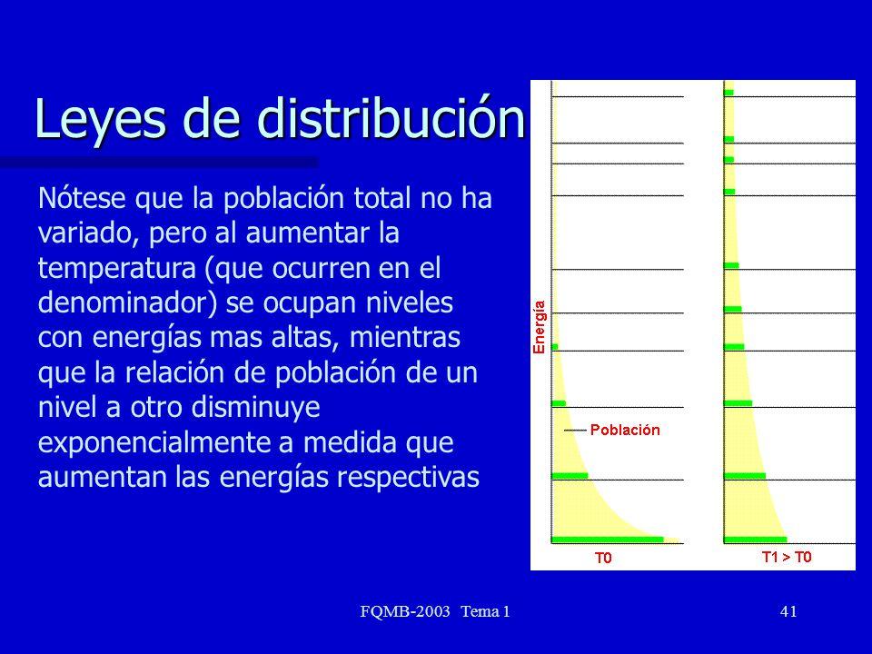 FQMB-2003 Tema 141 Leyes de distribución Nótese que la población total no ha variado, pero al aumentar la temperatura (que ocurren en el denominador)