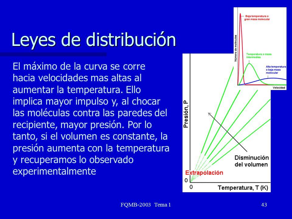 FQMB-2003 Tema 143 Leyes de distribución El máximo de la curva se corre hacia velocidades mas altas al aumentar la temperatura. Ello implica mayor imp