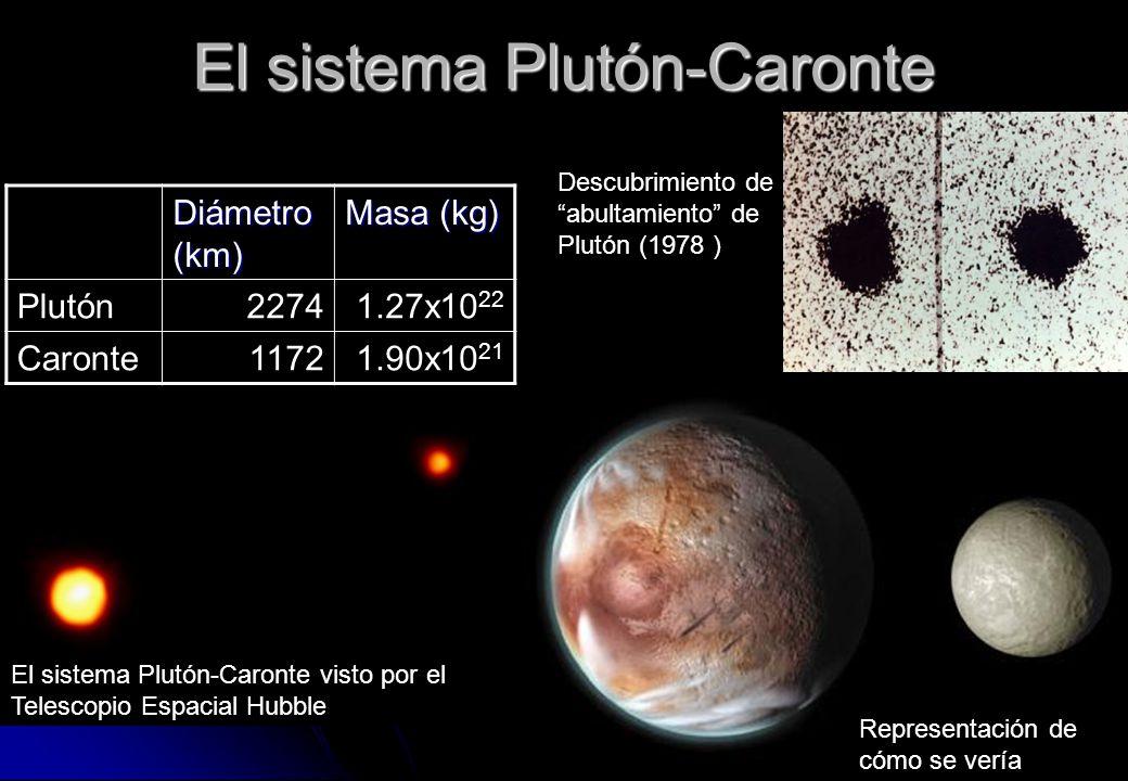 El sistema Plutón-Caronte Diámetro (km) Masa (kg) Plutón22741.27x10 22 Caronte11721.90x10 21 Representación de cómo se vería El sistema Plutón-Caronte