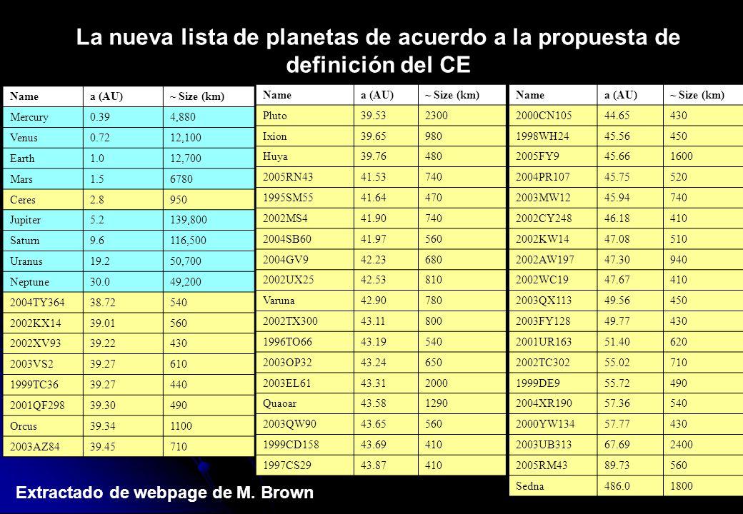 Namea (AU)~ Size (km) Mercury0.394,880 Venus0.7212,100 Earth1.012,700 Mars1.56780 Ceres2.8950 Jupiter5.2139,800 Saturn9.6116,500 Uranus19.250,700 Nept