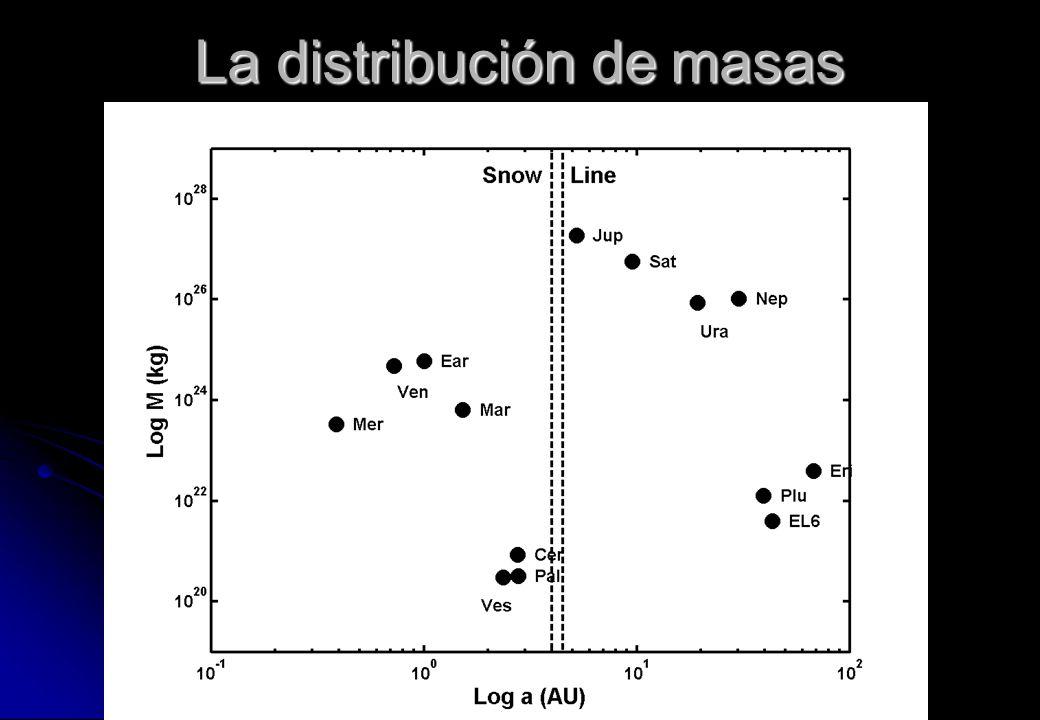 La distribución de masas