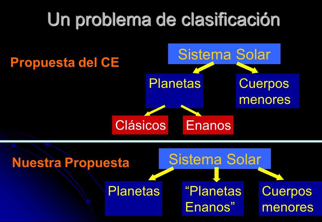 Un problema de clasificación Sistema Solar PlanetasCuerpos menores Clásicos Enanos Sistema Solar PlanetasCuerpos menores Planetas Enanos Propuesta del