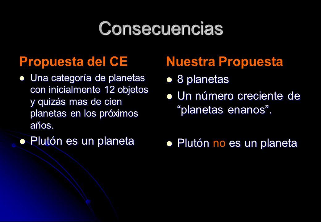 Consecuencias Propuesta del CE Una categoría de planetas con inicialmente 12 objetos y quizás mas de cien planetas en los próximos años. Una categoría