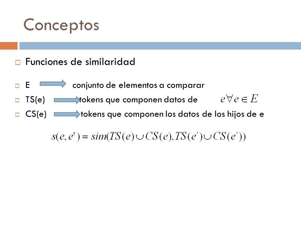 Conceptos Funciones de similaridad E conjunto de elementos a comparar TS(e) tokens que componen datos de CS(e) tokens que componen los datos de los hijos de e
