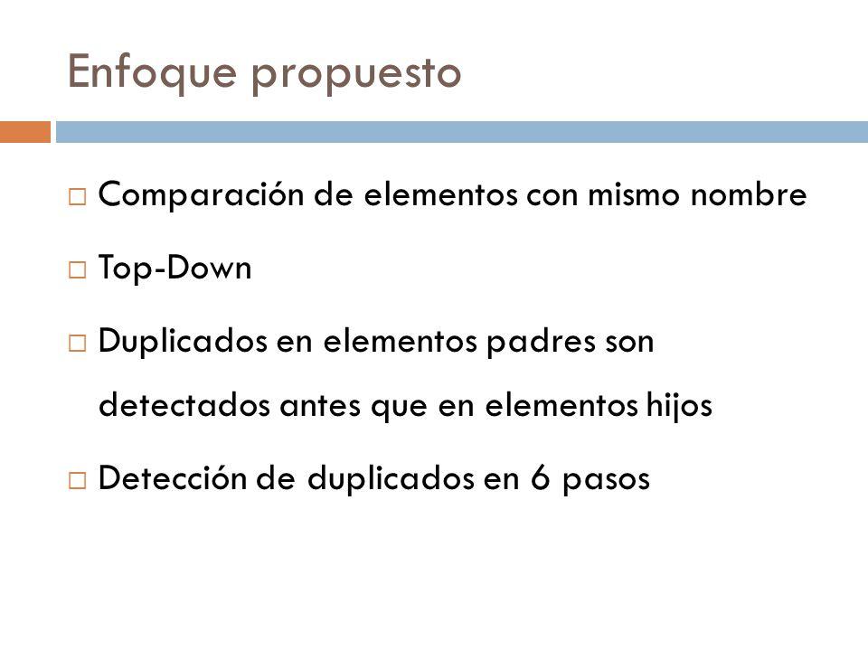 Enfoque propuesto Comparación de elementos con mismo nombre Top-Down Duplicados en elementos padres son detectados antes que en elementos hijos Detección de duplicados en 6 pasos