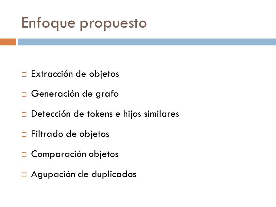 Enfoque propuesto Extracción de objetos Generación de grafo Detección de tokens e hijos similares Filtrado de objetos Comparación objetos Agupación de duplicados