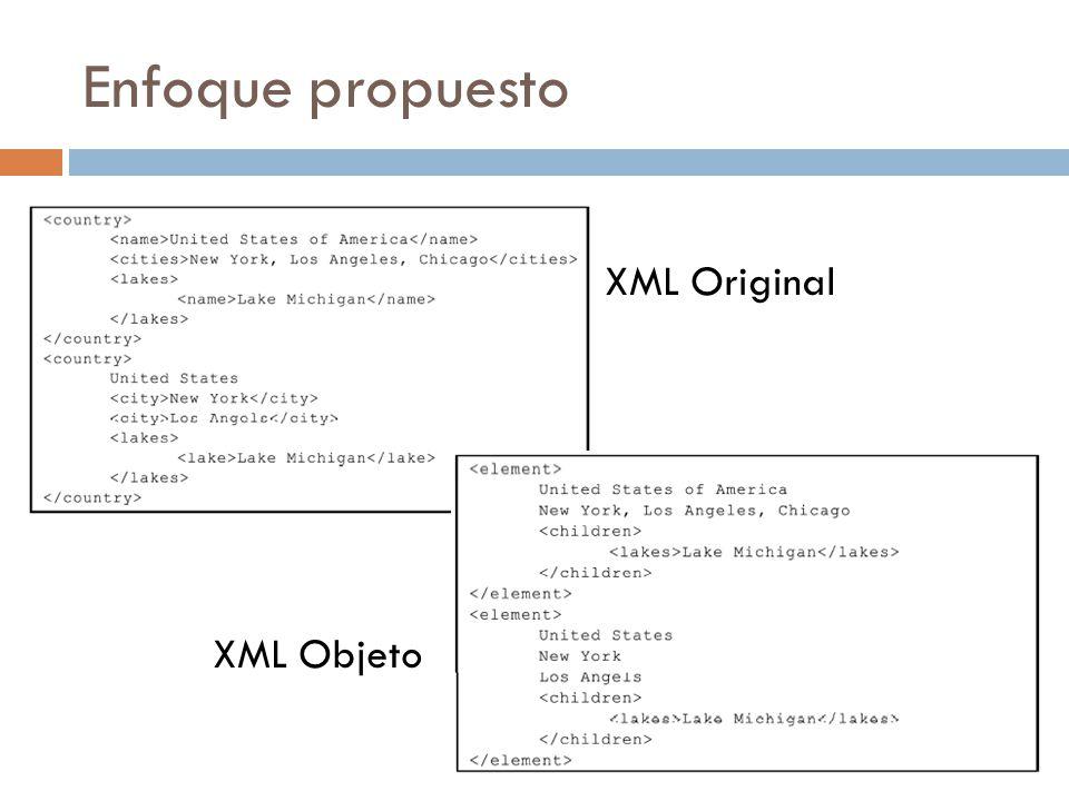 Enfoque propuesto XML Original XML Objeto