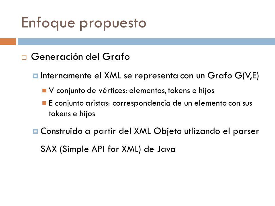 Enfoque propuesto Generación del Grafo Internamente el XML se representa con un Grafo G(V,E) V conjunto de vértices: elementos, tokens e hijos E conjunto aristas: correspondencia de un elemento con sus tokens e hijos Construido a partir del XML Objeto utlizando el parser SAX (Simple API for XML) de Java