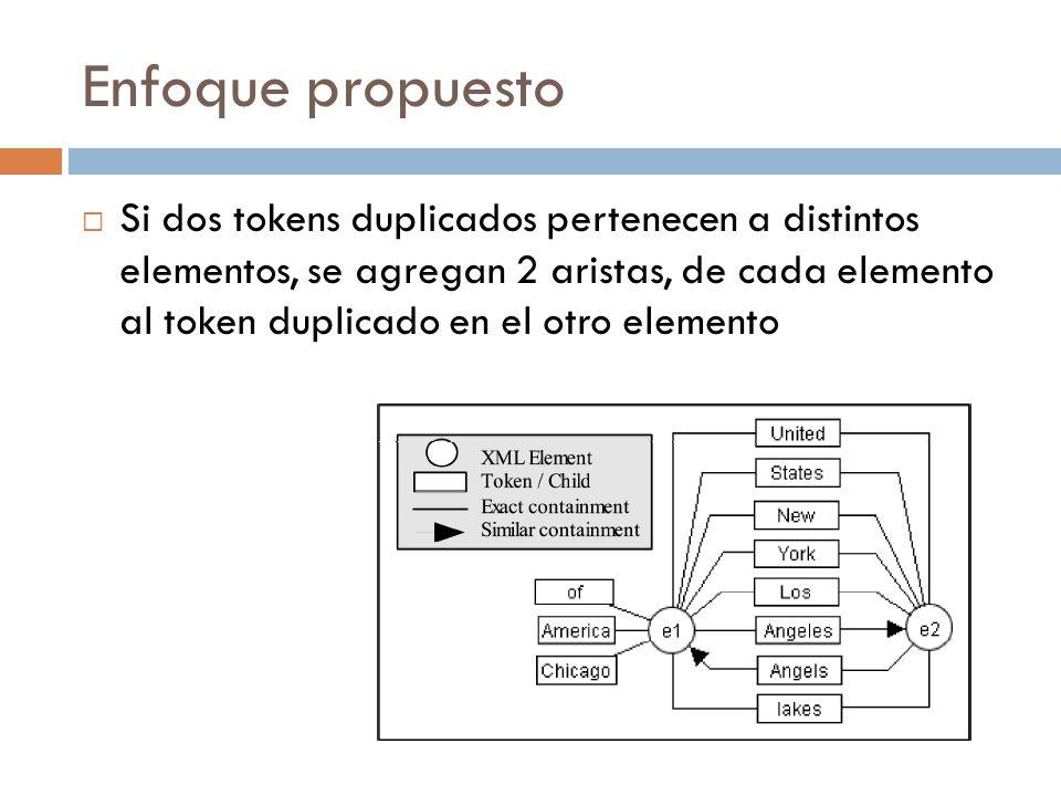 Enfoque propuesto Si dos tokens duplicados pertenecen a distintos elementos, se agregan 2 aristas, de cada elemento al token duplicado en el otro elem