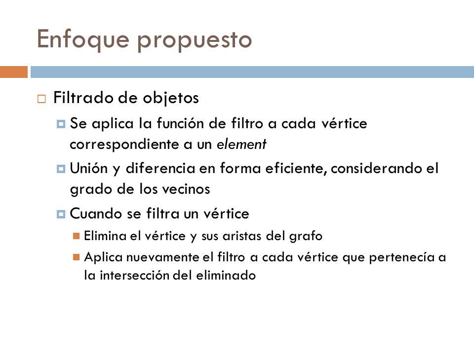 Enfoque propuesto Filtrado de objetos Se aplica la función de filtro a cada vértice correspondiente a un element Unión y diferencia en forma eficiente