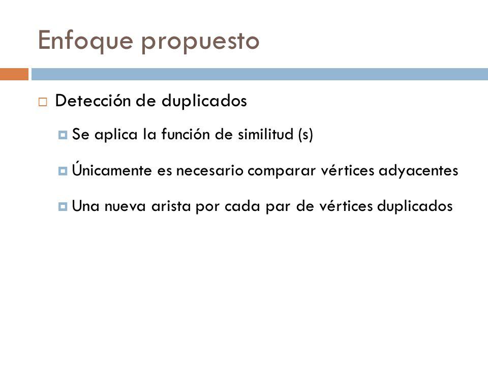 Enfoque propuesto Detección de duplicados Se aplica la función de similitud (s) Únicamente es necesario comparar vértices adyacentes Una nueva arista por cada par de vértices duplicados
