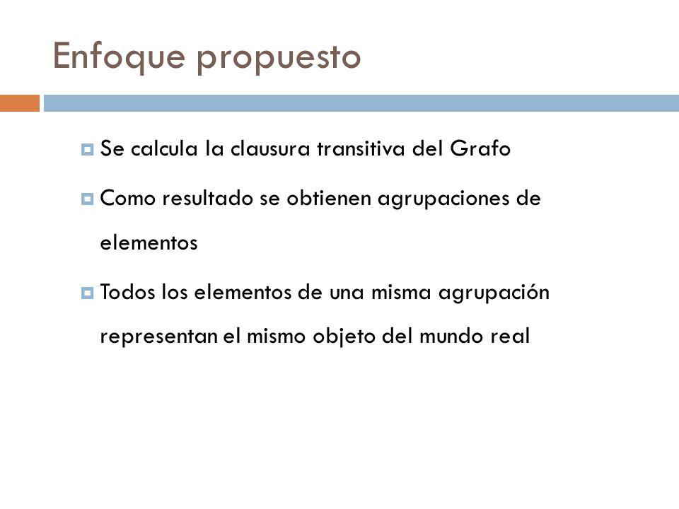 Enfoque propuesto Se calcula la clausura transitiva del Grafo Como resultado se obtienen agrupaciones de elementos Todos los elementos de una misma agrupación representan el mismo objeto del mundo real