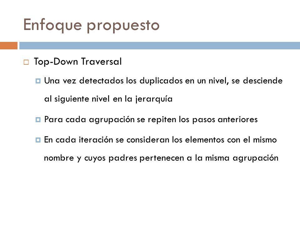 Enfoque propuesto Top-Down Traversal Una vez detectados los duplicados en un nivel, se desciende al siguiente nivel en la jerarquía Para cada agrupaci