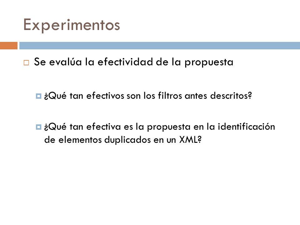 Experimentos Se evalúa la efectividad de la propuesta ¿Qué tan efectivos son los filtros antes descritos? ¿Qué tan efectiva es la propuesta en la iden