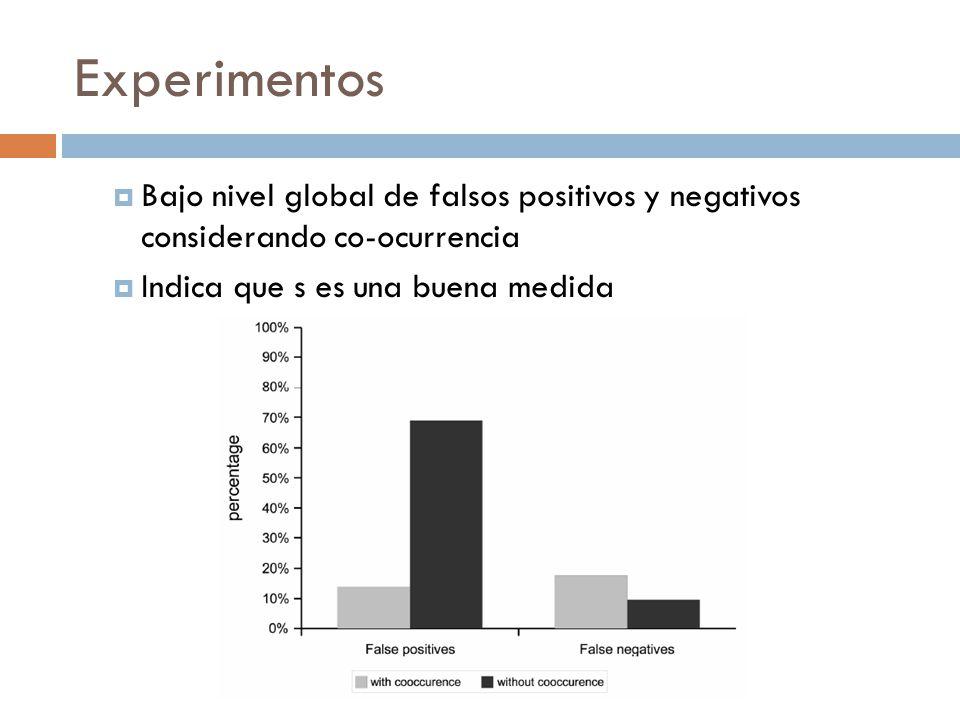 Bajo nivel global de falsos positivos y negativos considerando co-ocurrencia Indica que s es una buena medida