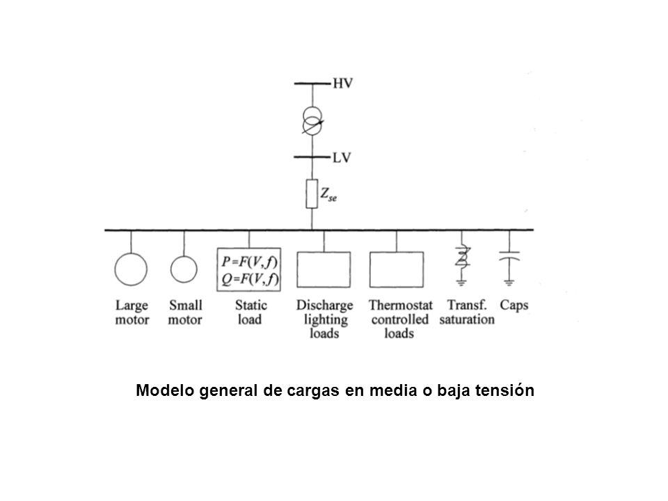 Modelo general de cargas en media o baja tensión
