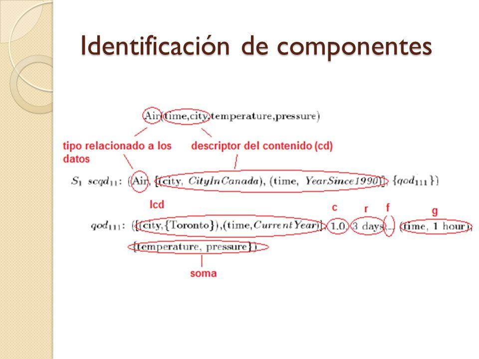 Identificación de componentes