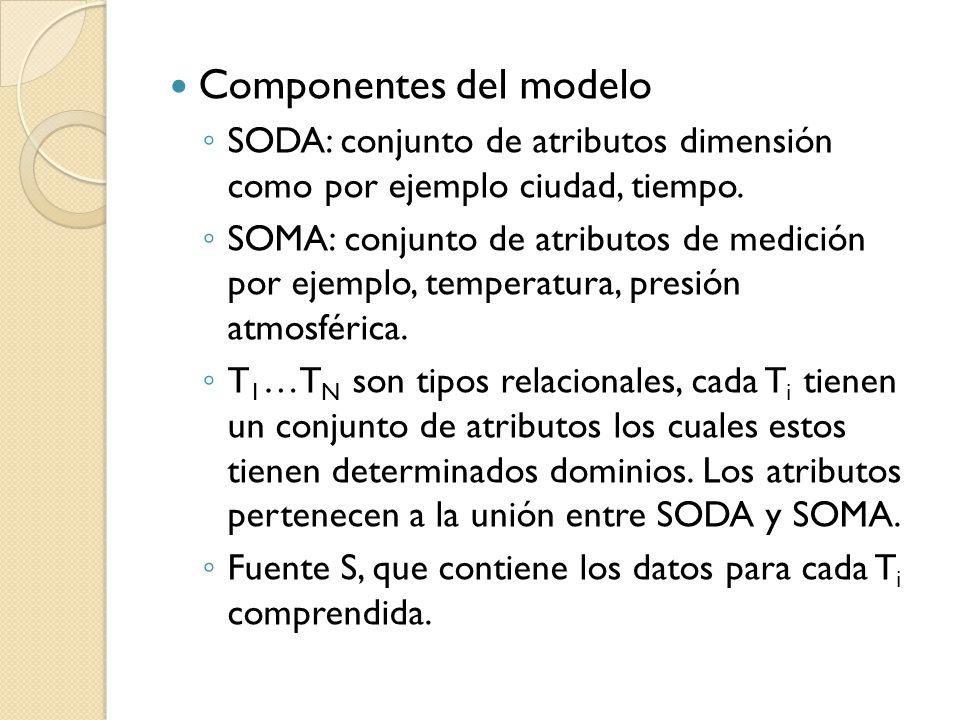 Componentes del modelo SODA: conjunto de atributos dimensión como por ejemplo ciudad, tiempo.