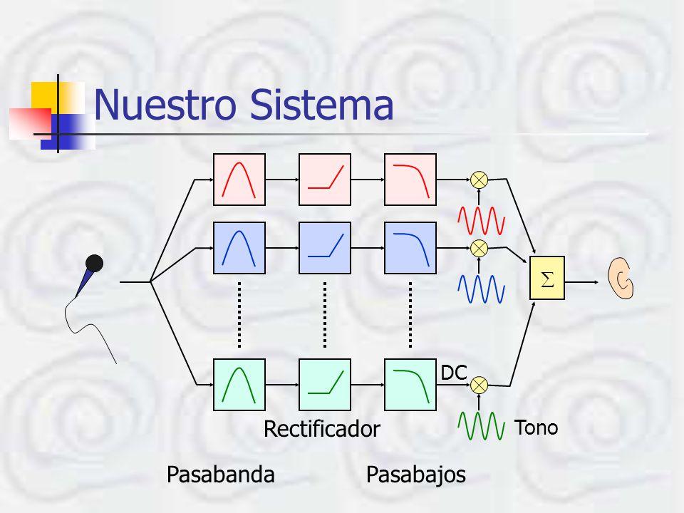 Etapas de Procesamiento Banco de filtros pasabanda – 8 bandas equiespaciadas logarítmicamente Rango: 200 a 7500 Hz Detección de envolvente Rectificador Pasabajos Reconstrucción de la señal original Orientado a reconocimiento de la voz