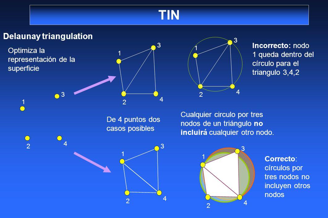 TIN Delaunay triangulation 2 1 3 4 2 1 3 4 2 1 3 4 2 1 3 4 2 1 3 4 Optimiza la representación de la superficie De 4 puntos dos casos posibles Cualquie