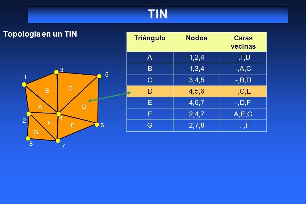 TIN Topología en un TIN 2 1 3 4 5 8 7 6 G F A E D C B TriánguloNodosCaras vecinas A1,2,4-,F,B B1,3,4-,A,C C3,4,5-,B,D D4,5,6-,C,E E4,6,7-,D,F F2,4,7A,