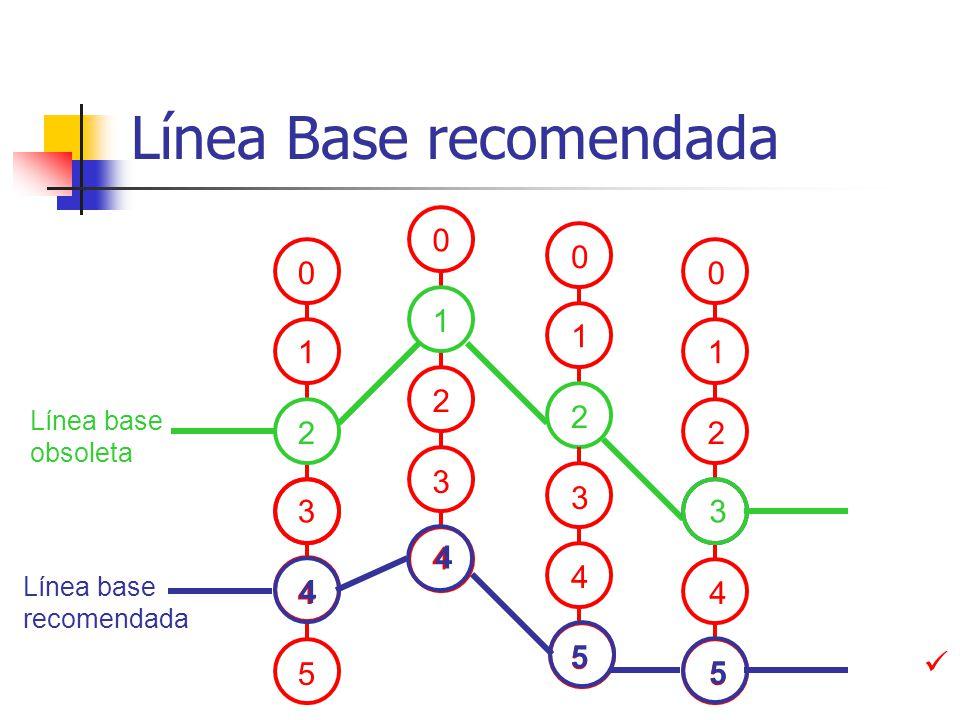 Línea Base recomendada Línea base obsoleta 0 1 3 2 0 1 2 0 1 0 1 3 2 4 5 3 4 5 4 4 5 2 3 Línea base recomendada 5 5 4 4
