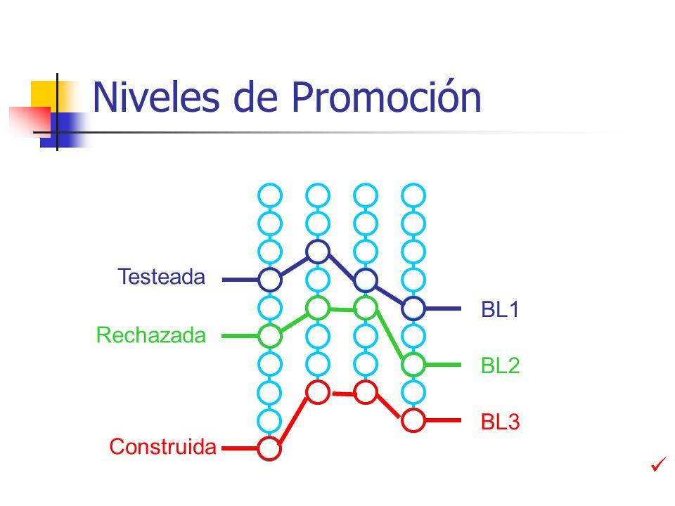 Niveles de Promoción Testeada BL1 Rechazada BL2 Construida BL3