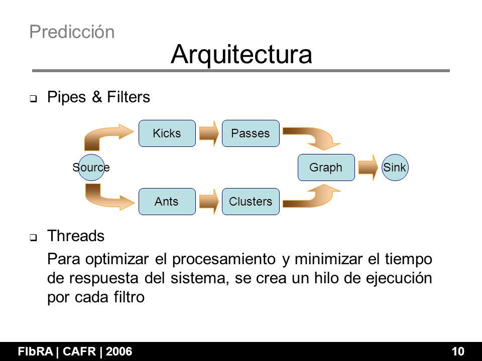 Pipes & Filters Threads Para optimizar el procesamiento y minimizar el tiempo de respuesta del sistema, se crea un hilo de ejecución por cada filtro FIbRA | CAFR | 200610 Arquitectura Predicción Source KicksPasses ClustersAnts Graph Sink