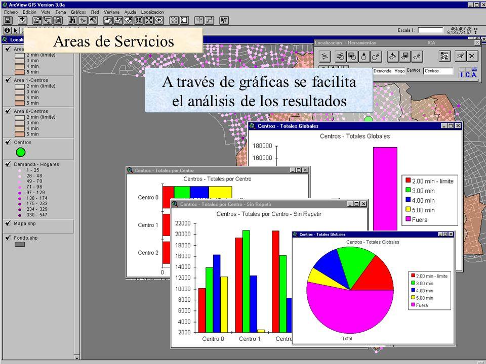 Areas de Servicios A través de gráficas se facilita el análisis de los resultados