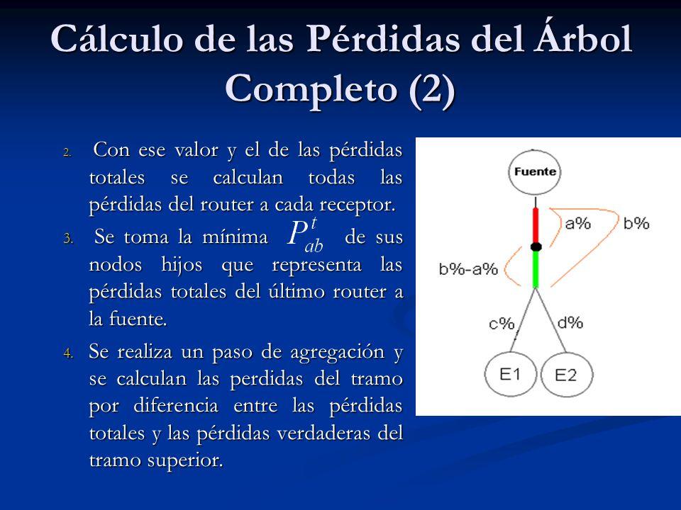 Cálculo de las Pérdidas del Árbol Completo (2) 2. Con ese valor y el de las pérdidas totales se calculan todas las pérdidas del router a cada receptor
