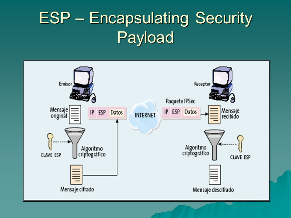 ESP – Encapsulating Security Payload