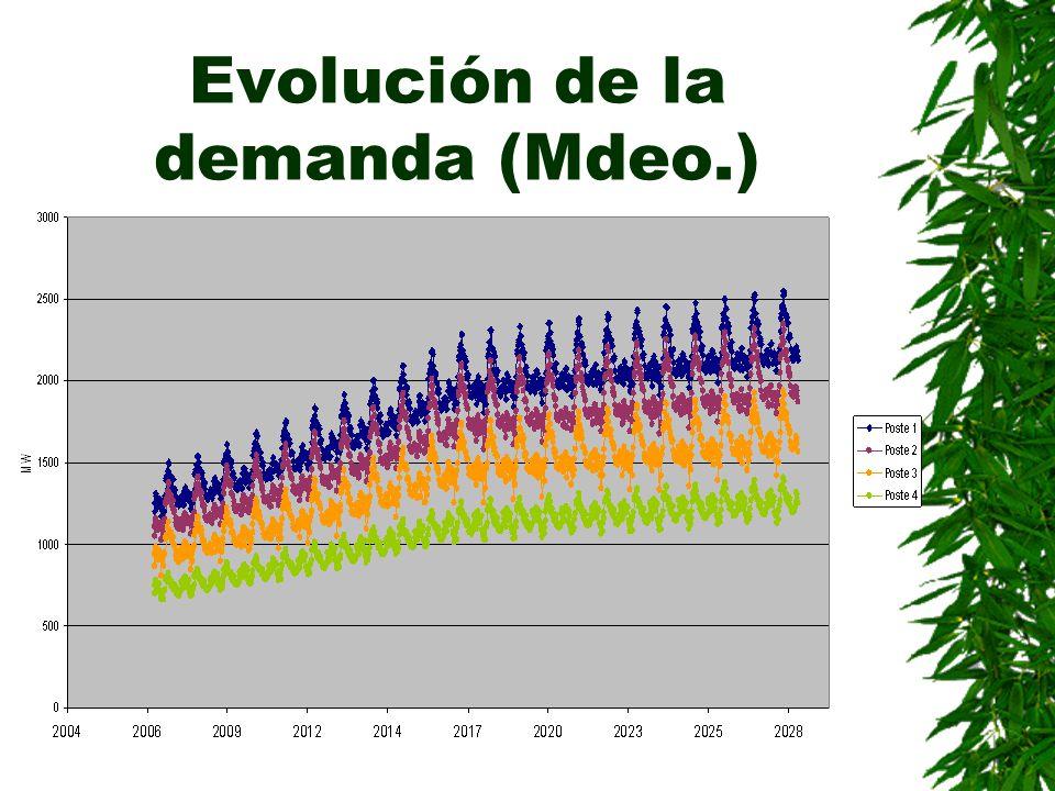 Evolución de la demanda (Mdeo.)