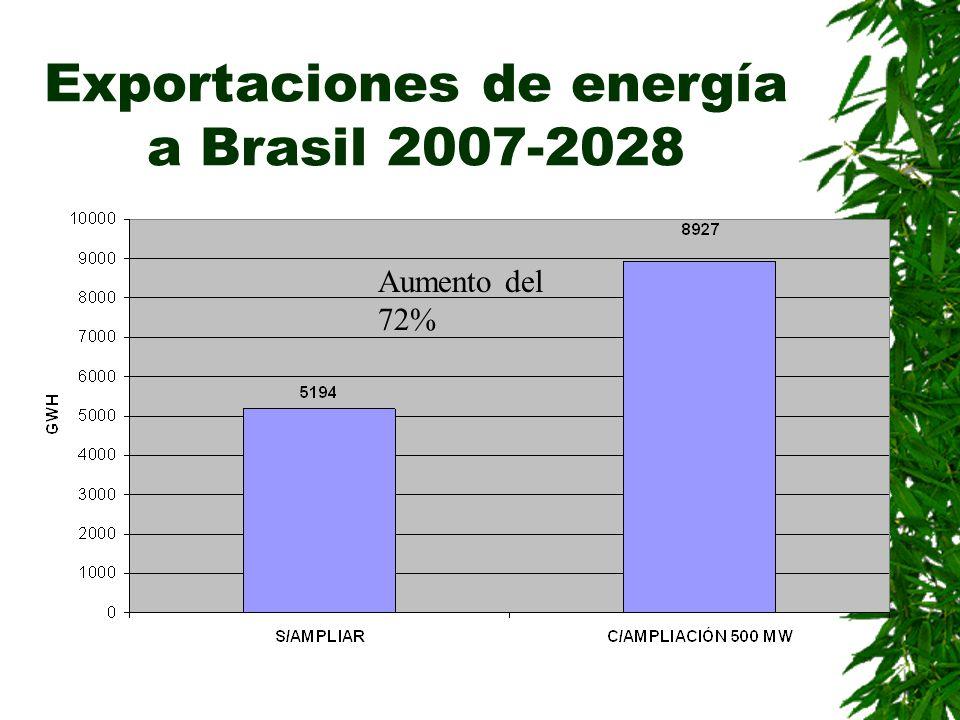 Exportaciones de energía a Brasil 2007-2028 Aumento del 72%