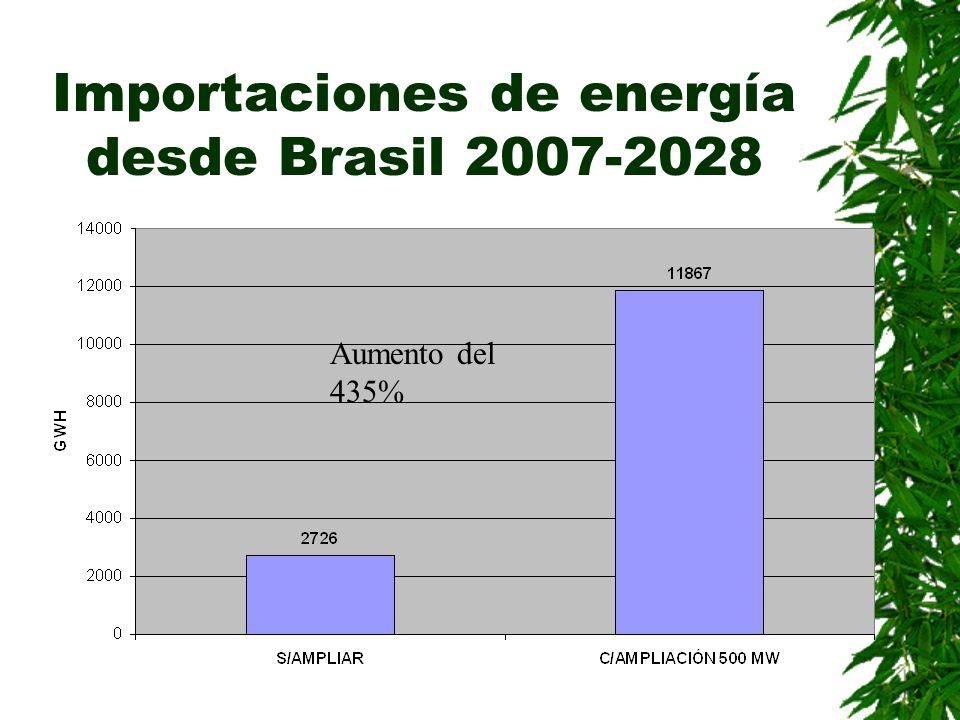 Importaciones de energía desde Brasil 2007-2028 Aumento del 435%