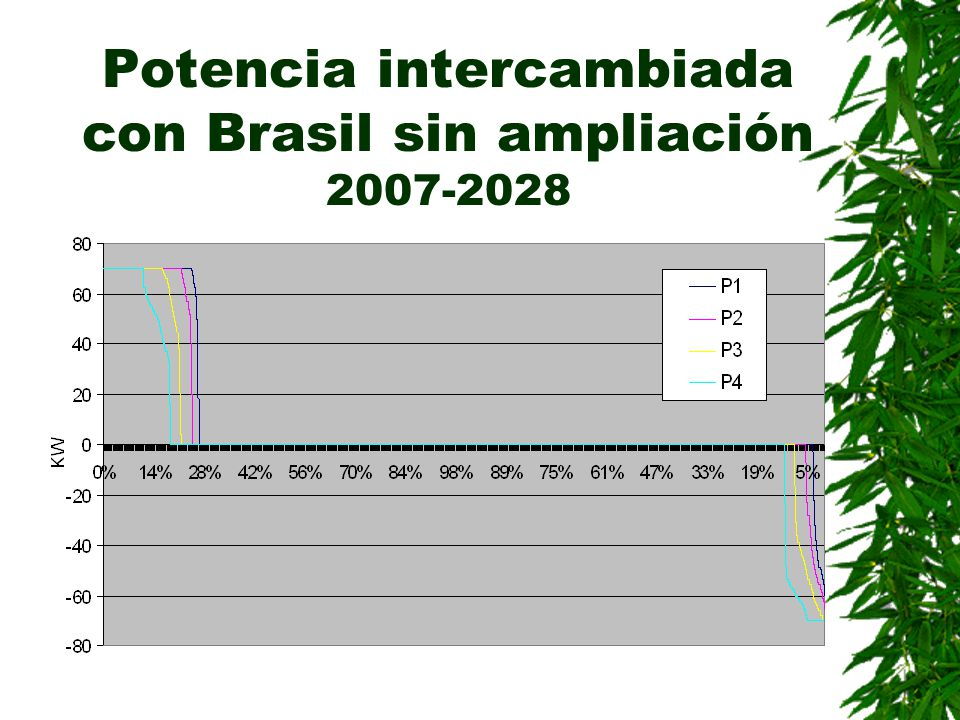 Potencia intercambiada con Brasil sin ampliación 2007-2028