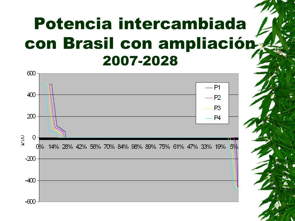Potencia intercambiada con Brasil con ampliación 2007-2028