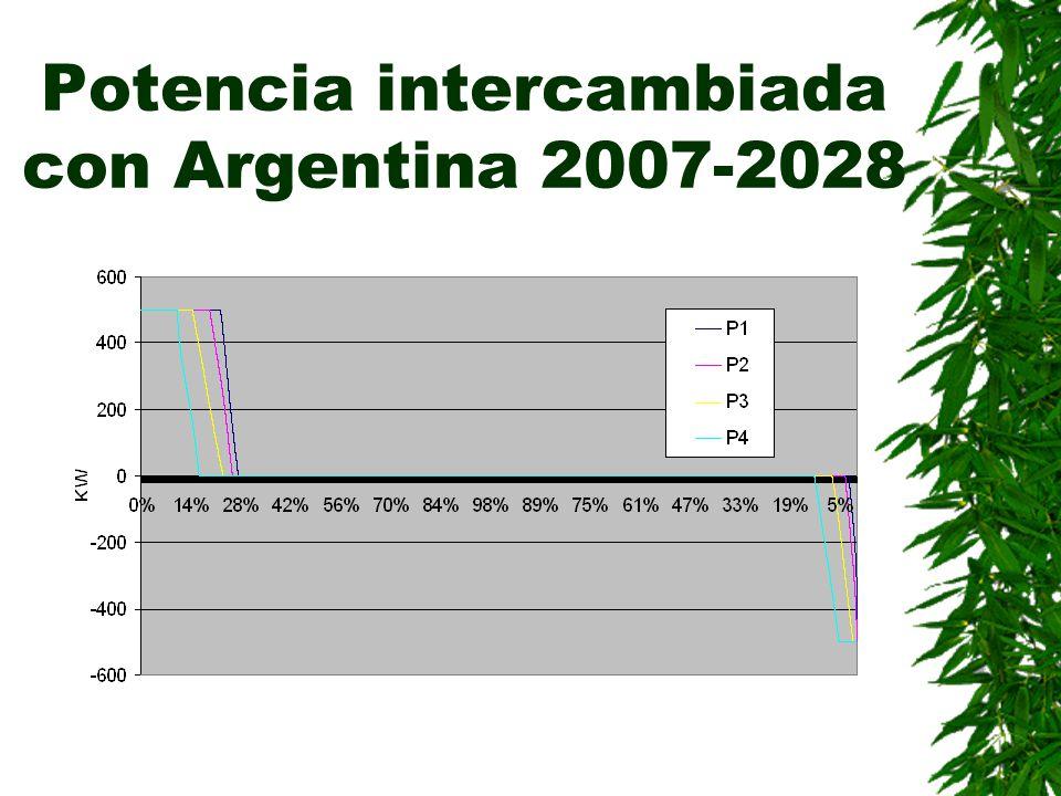 Potencia intercambiada con Argentina 2007-2028